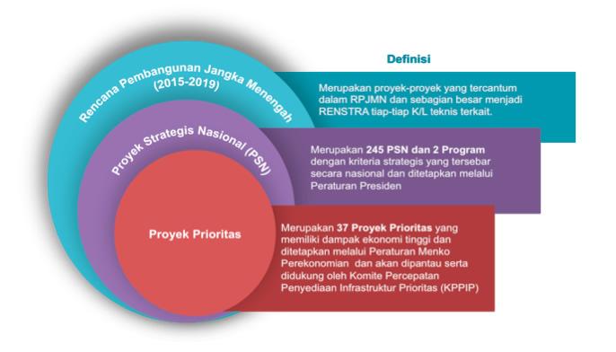 kedudukan_psn_prioritas