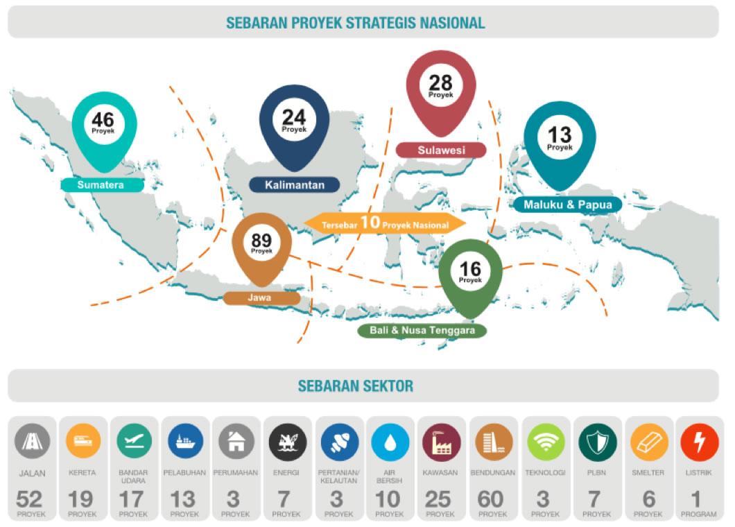 proyek_strategis_nasional_sebaran